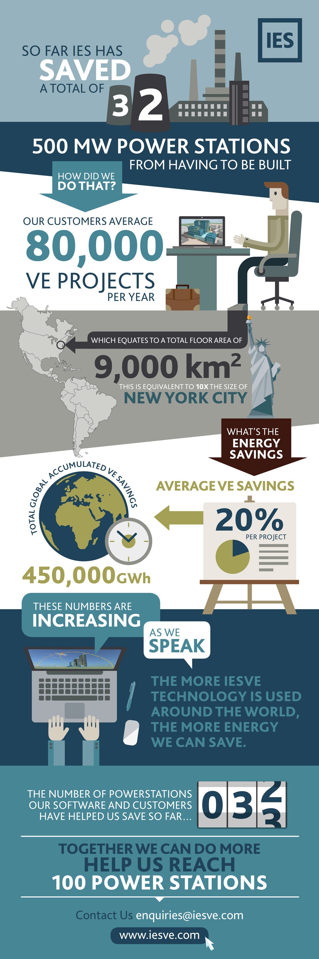 IES powerstation infographics