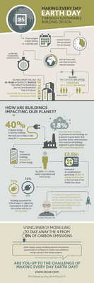 IES earth day infographic